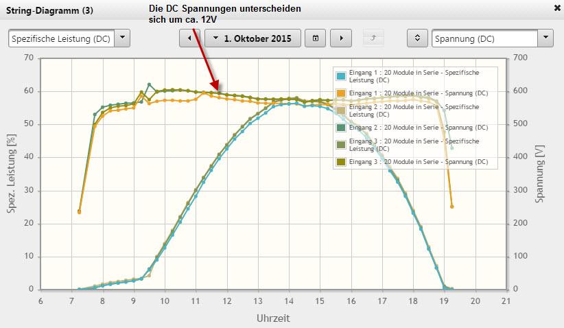 Am Monitoringportal kann man oft Spannungsdifferenzen zwischen zwei gleich langen Modulsträngen bereits gut erkennen.