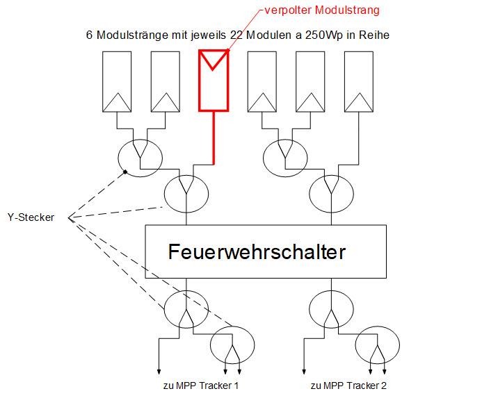 Das Schema zeigt, wie der Einbau dann tatsächlich erfolgt ist. Ein Modulstrang wurde verpolt am Y-Stecker angeschlossen.
